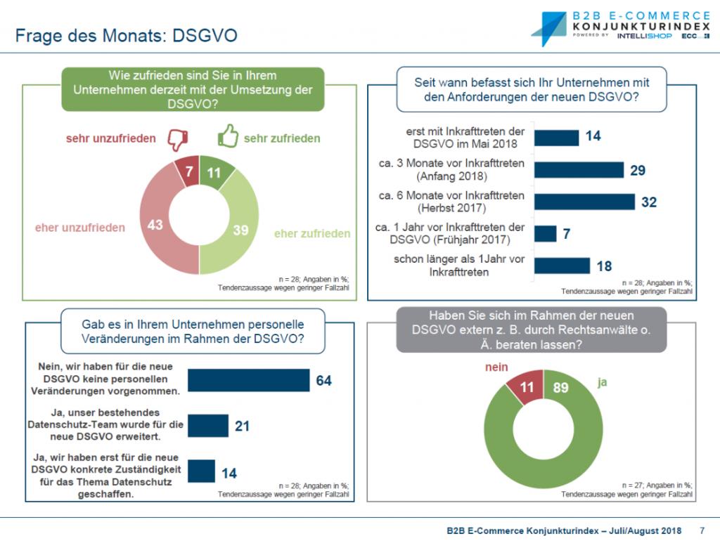 2018_07_08_Konjunkturindex-DSGVO