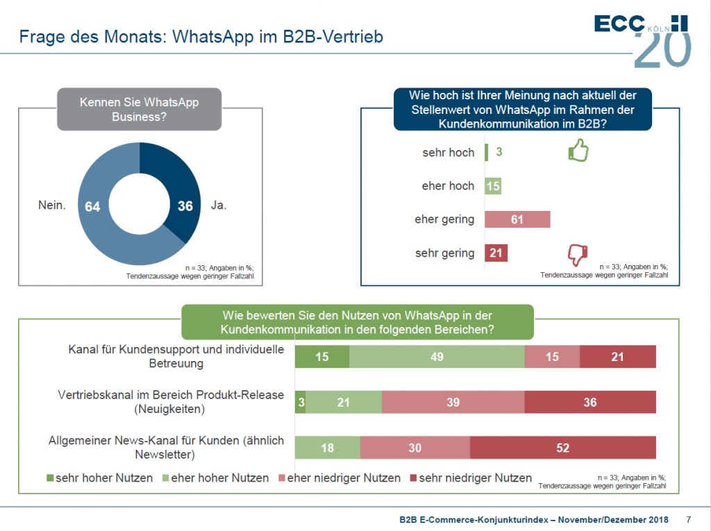 b2b-konjunkturindex-whatsapp-im-b2b-vertrieb
