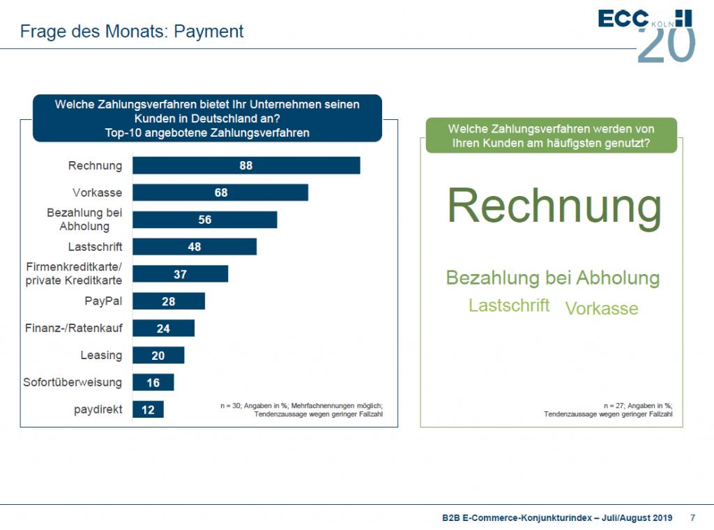 Payment im B2B E-Commerce