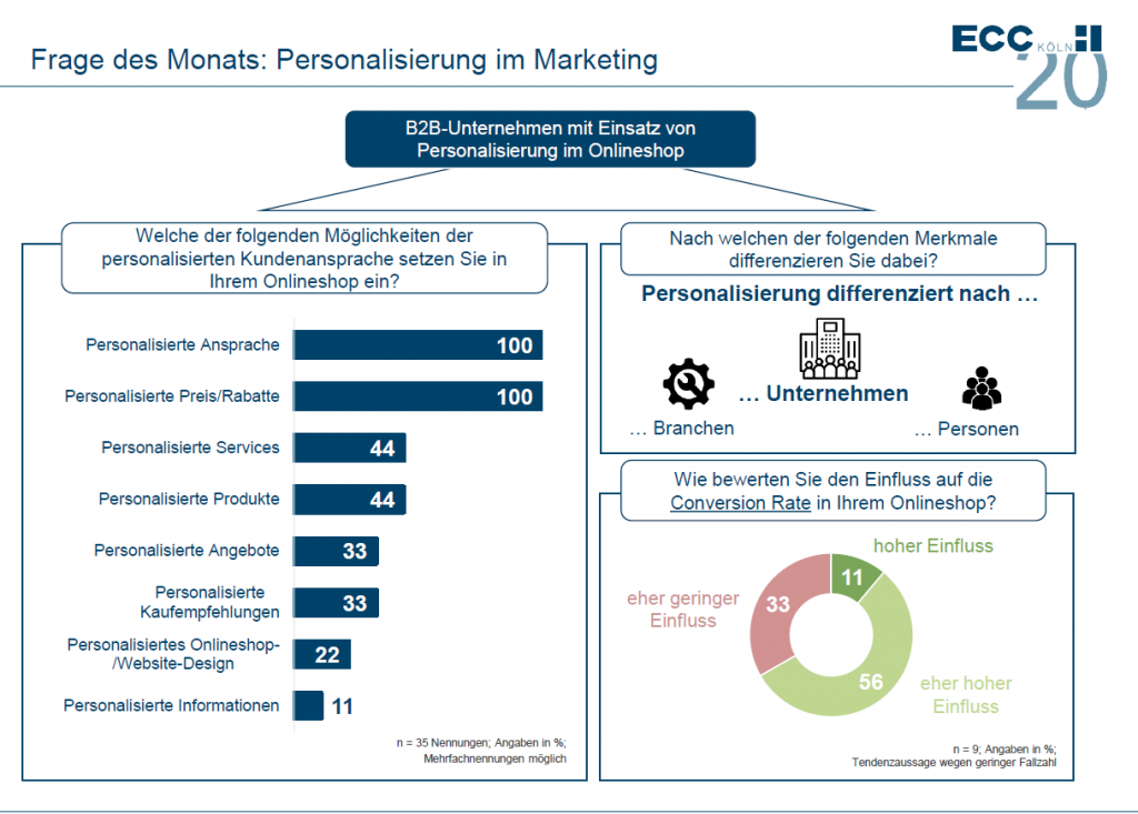 B2B E-Commerce Personalisierung im Marketing