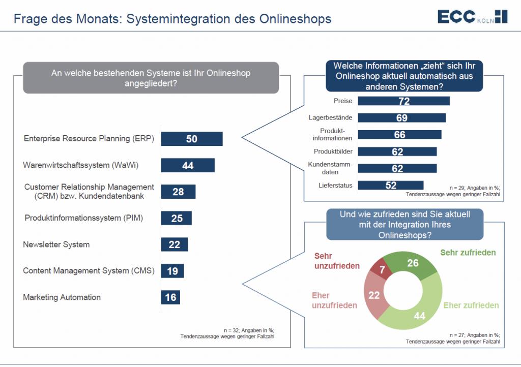 Systemintegration des Onlineshops