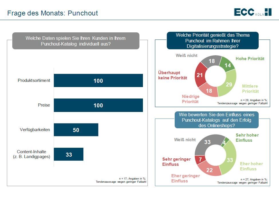 jedes fünfte B2B-Unternehmen setzt auf die Punchout-Technologie