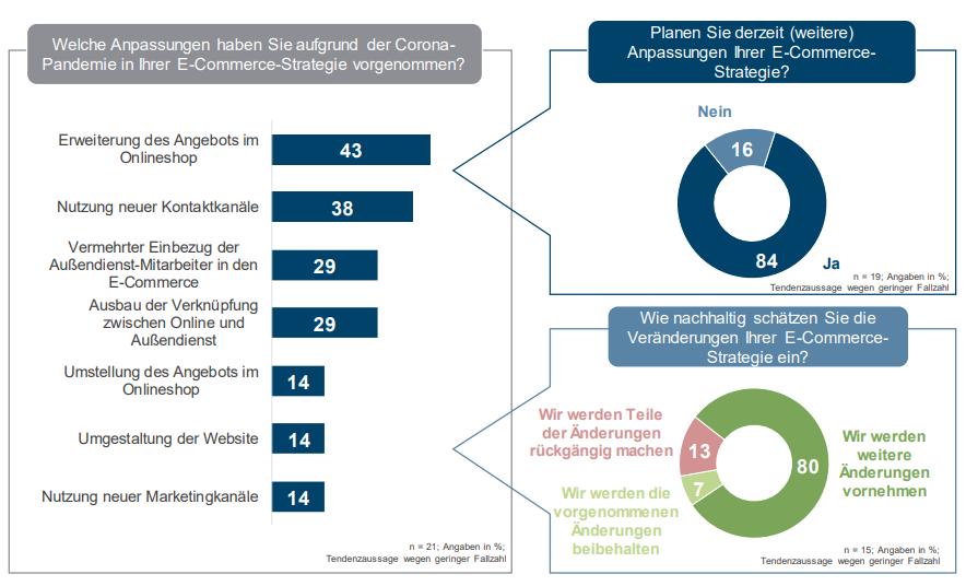 Umfrage zu Anpassungen des E-Commerce in Coronakrise