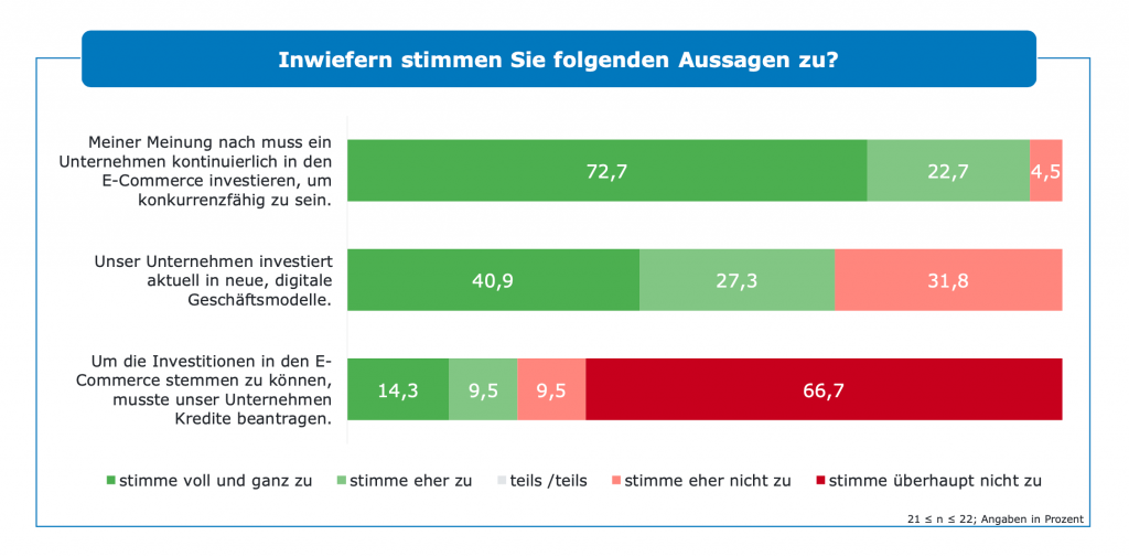 Stimmungsbarometer zu Investitionen im E-Commerce