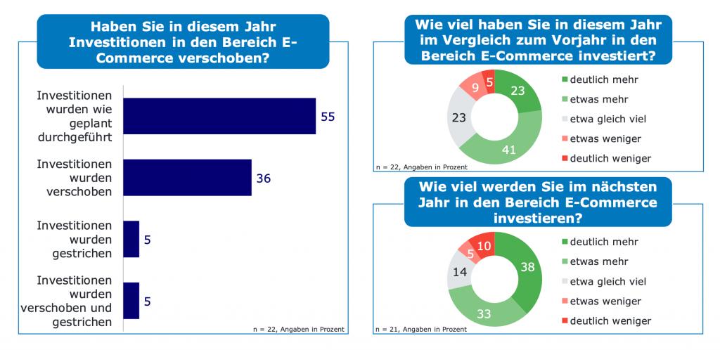 Umfragegrafik zu Investitionen im E-Commerce